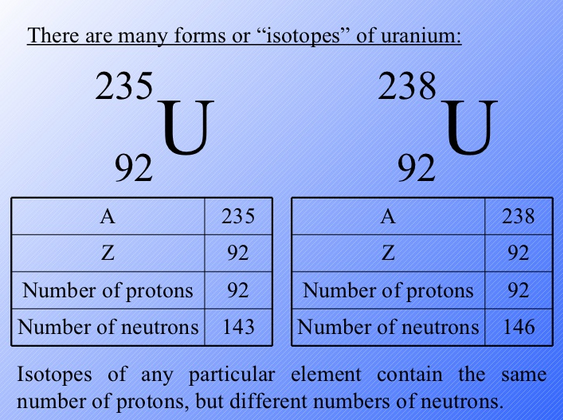 Atomic code 26 z008 herb zinser science other expression forms of the energy package with the symbol label uranium 238 urtaz